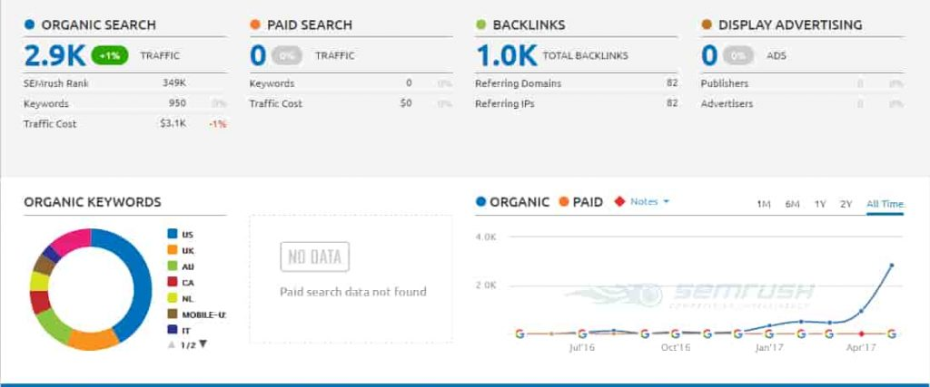 semrush_traffic_cost